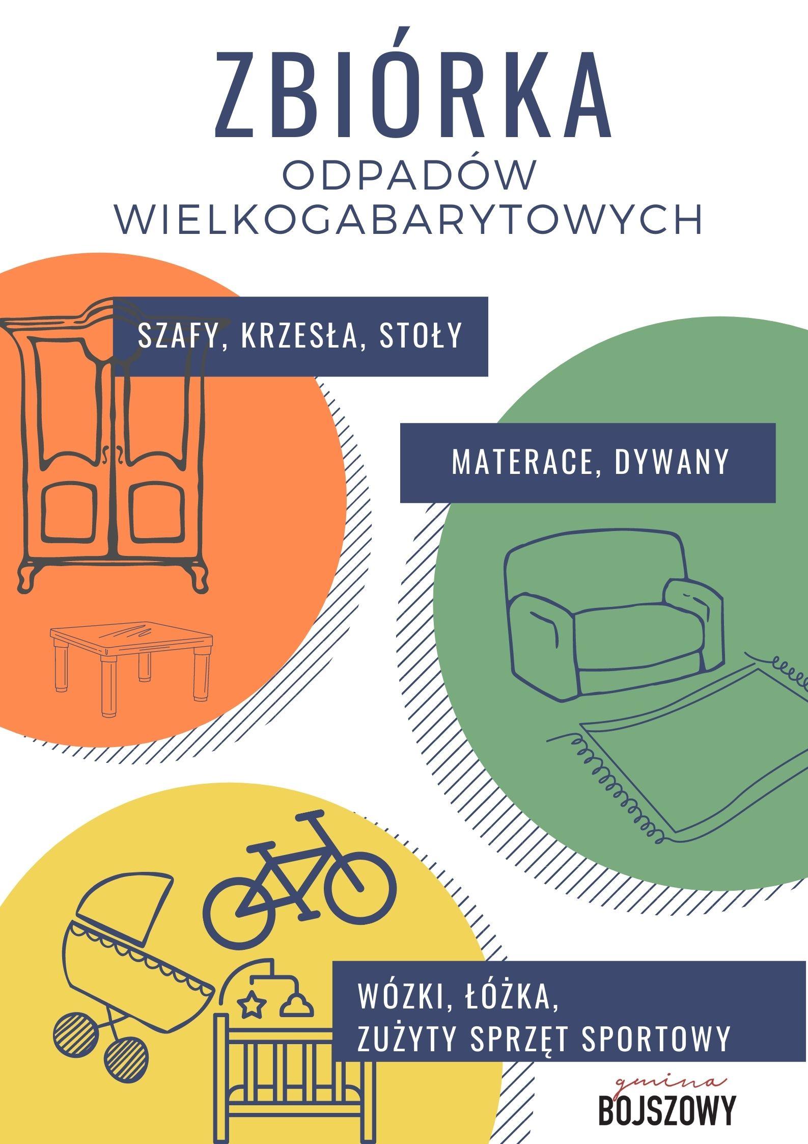 grafika: odpady wielkogabarytowe: szafy, stoły, wózki dziecięce, rower, materac, dywan